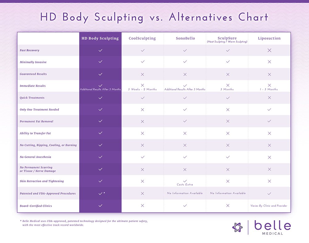 HD Body Sculpting vs Alternatives comparison chart
